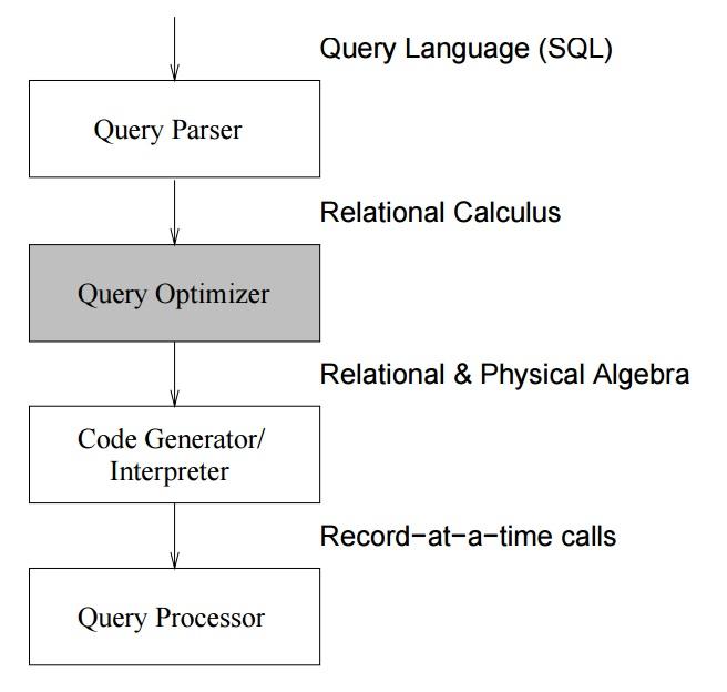 Flujo de una consulta SQL a través del OPTIMIZADOR DBMS