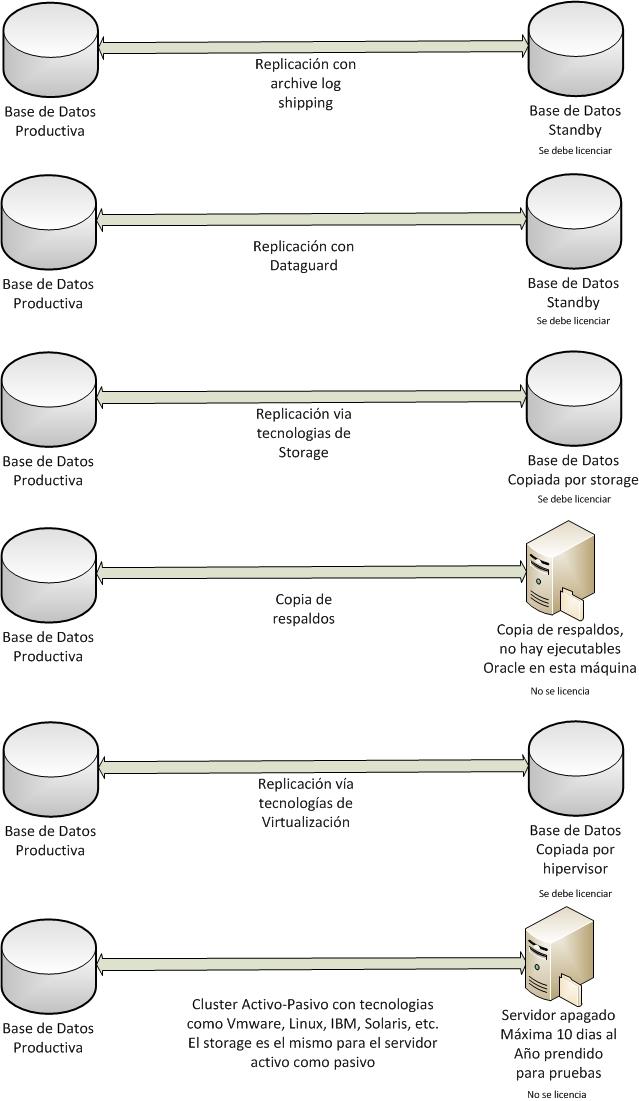 Arquitecturas de Contingencia Oracle