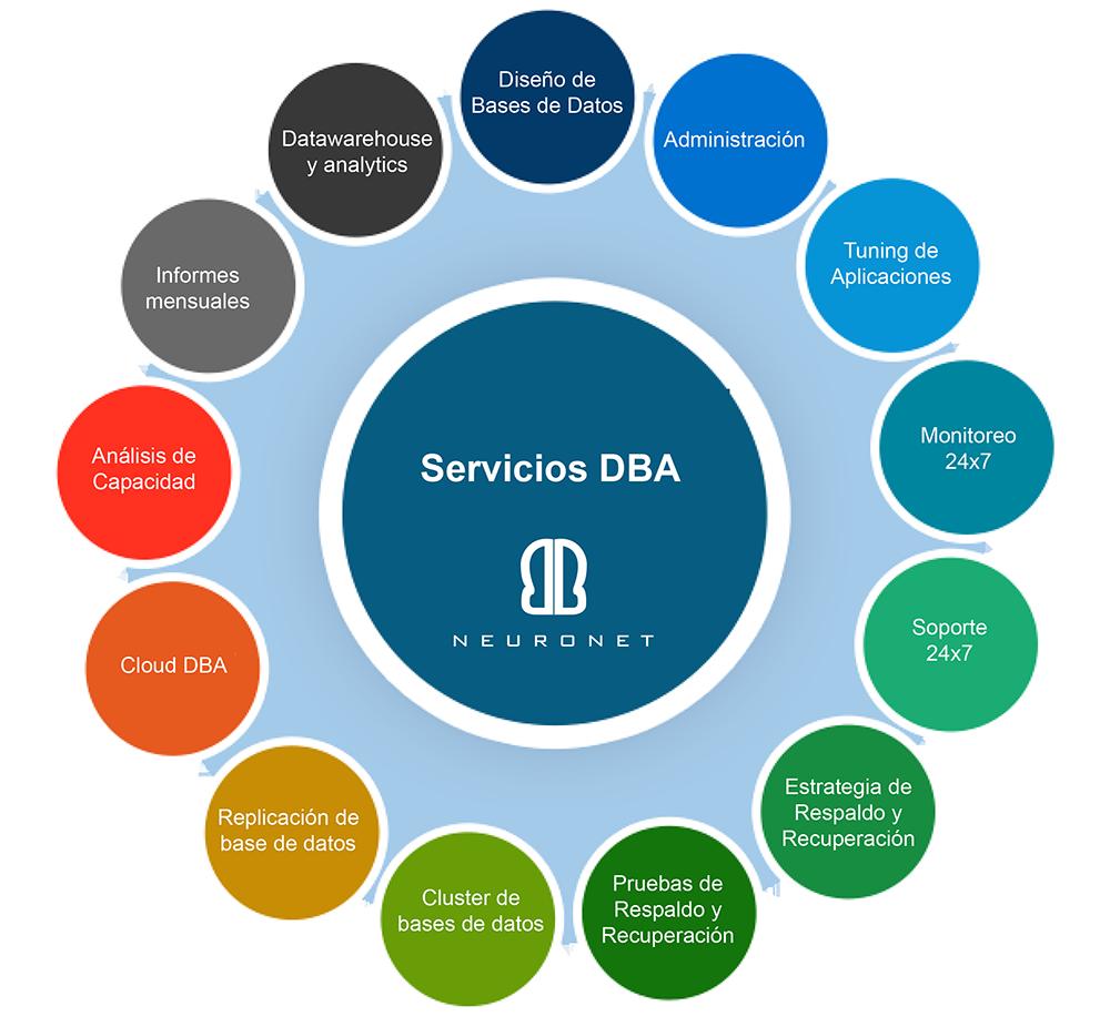 Servicios DBA Neuronet