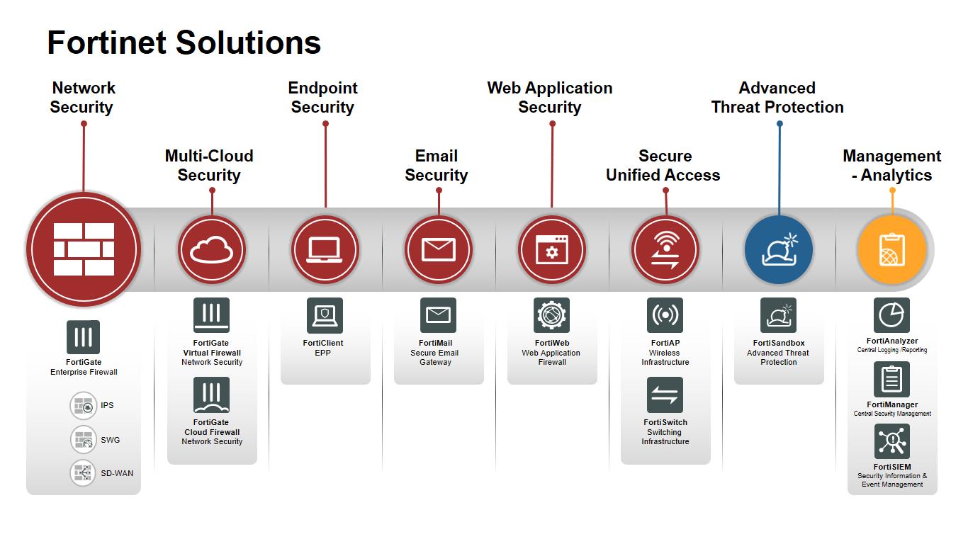 Fortinet Chile, Productos y Servicios Seguridad de Redes