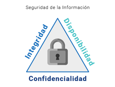 servicio-ethical-hacking-piramide-cia
