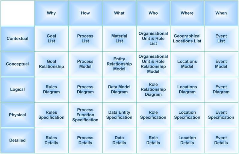 Framework Zachman Arquitectura Empresarial