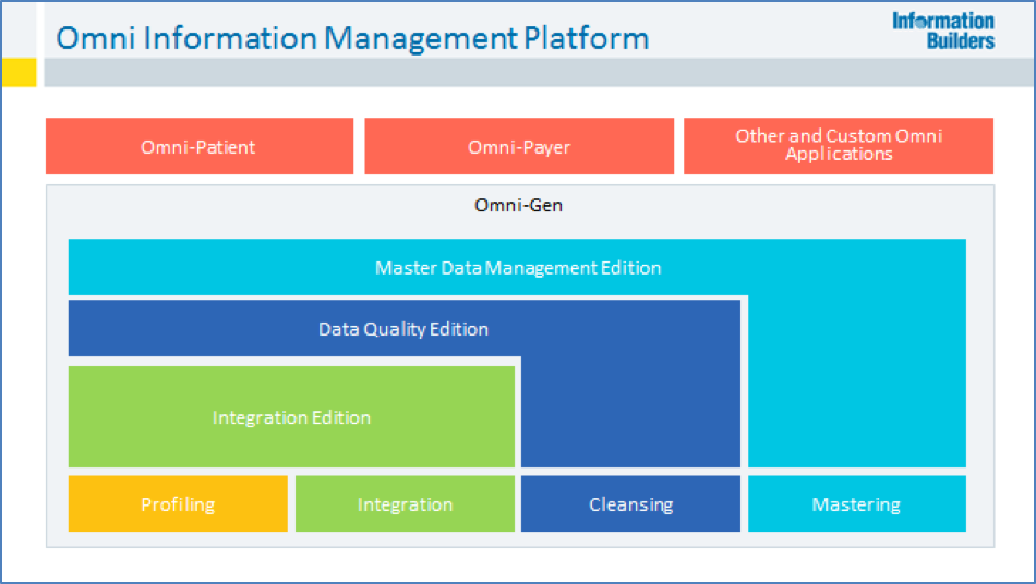 Omnigen Master Data Management