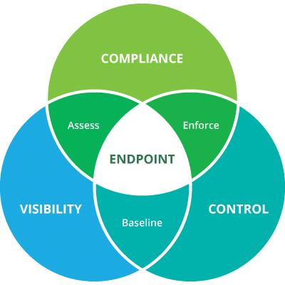 Network Access Control ¿Qué son y para qué sirven?