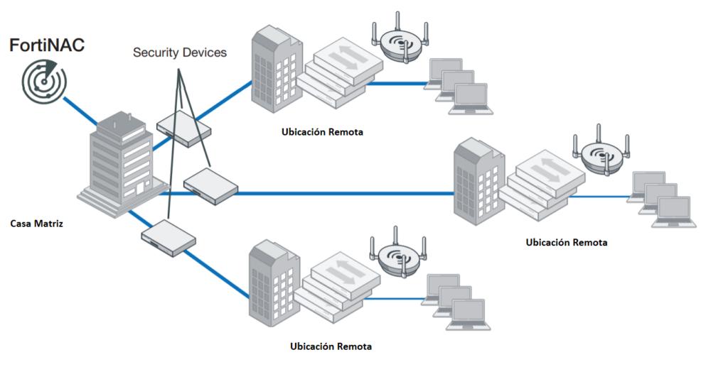 Arquitectura de despliegue de FortiNAC