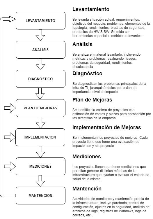 Metodologia NEURONET Soporte de Redes