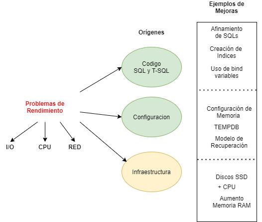 Orígenes de Problemas de Rendimiento SQL Server